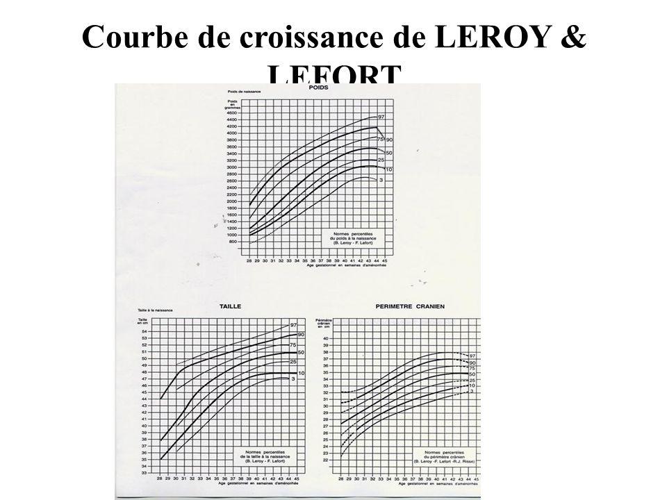 Courbe de croissance de LEROY & LEFORT