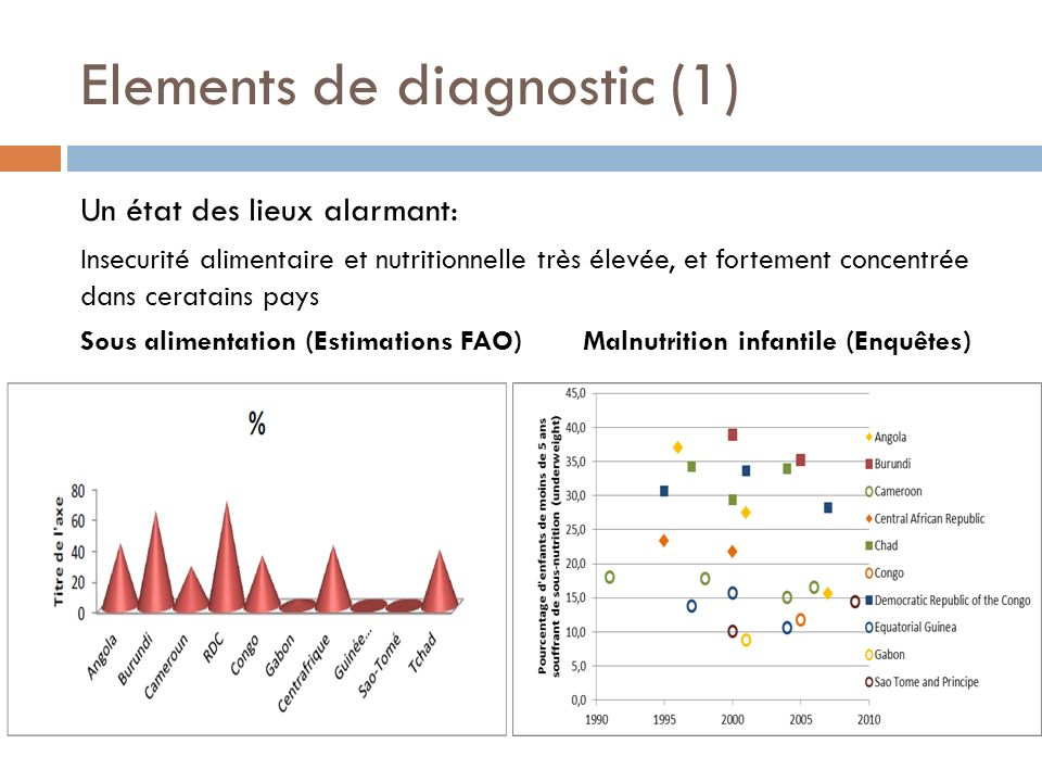 Elements de diagnostic (1)