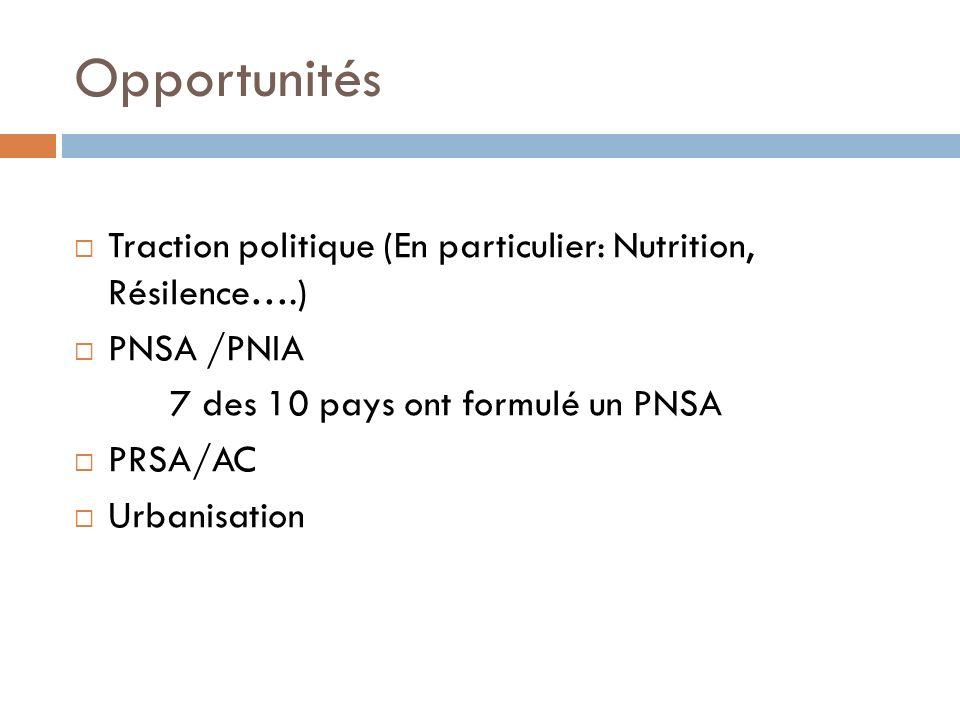 Opportunités Traction politique (En particulier: Nutrition, Résilence….) PNSA /PNIA. 7 des 10 pays ont formulé un PNSA.