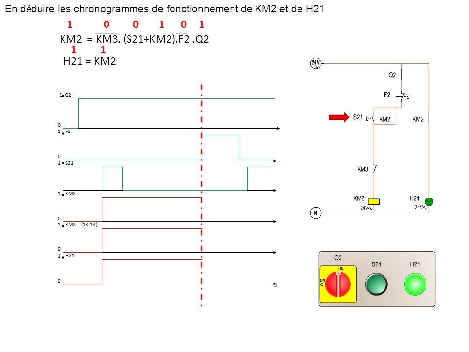 En déduire les chronogrammes de fonctionnement de KM2 et de H21