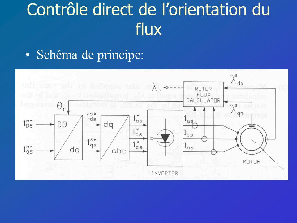 Contrôle direct de l'orientation du flux