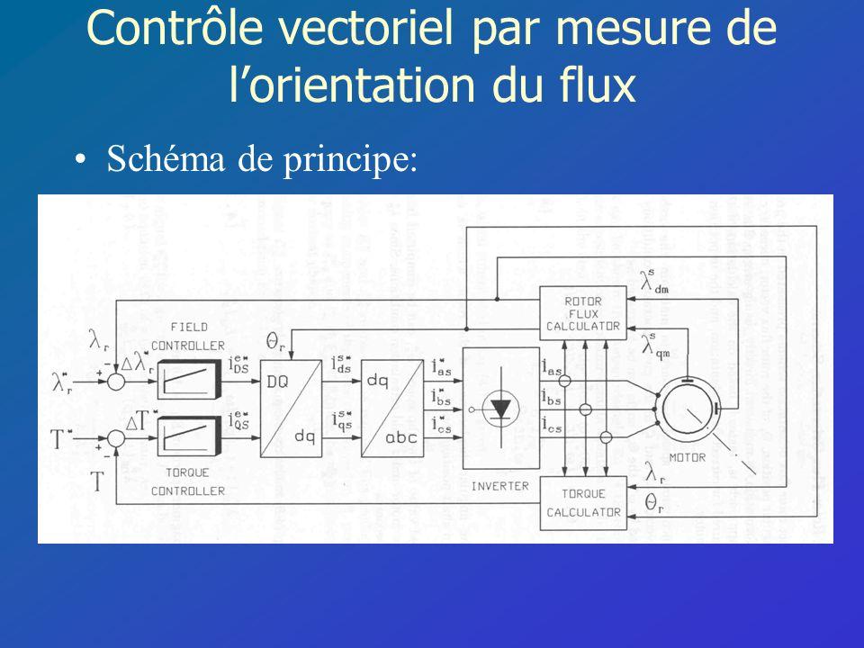 Contrôle vectoriel par mesure de l'orientation du flux