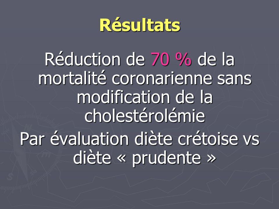 Résultats Réduction de 70 % de la mortalité coronarienne sans modification de la cholestérolémie Par évaluation diète crétoise vs diète « prudente »
