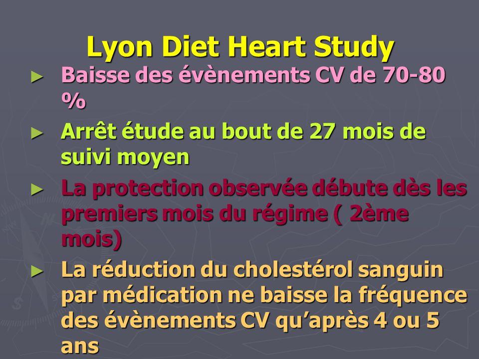 Lyon Diet Heart Study Baisse des évènements CV de 70-80 %