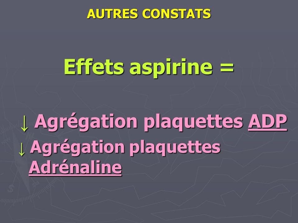 ↓ Agrégation plaquettes ADP