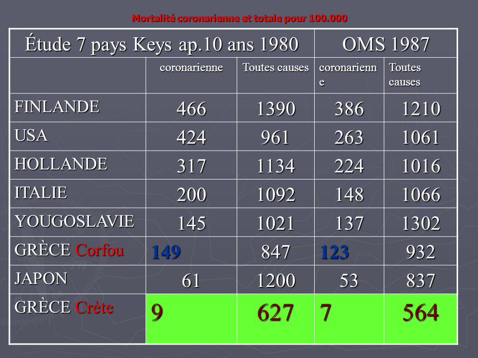 Mortalité coronarienne et totale pour 100.000