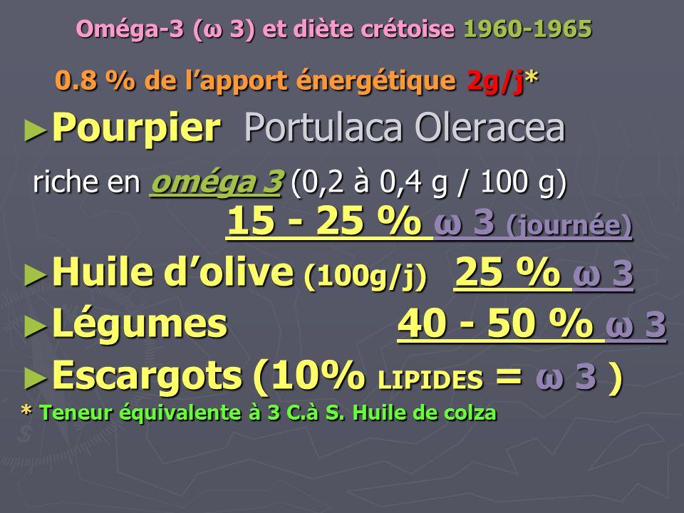 Oméga-3 (ω 3) et diète crétoise 1960-1965