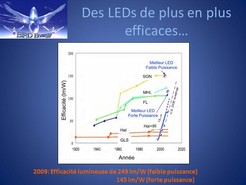Des LEDs de plus en plus efficaces…