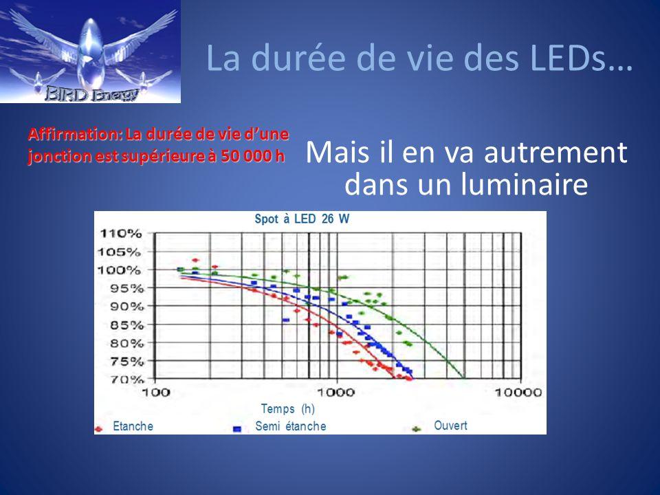 La durée de vie des LEDs…