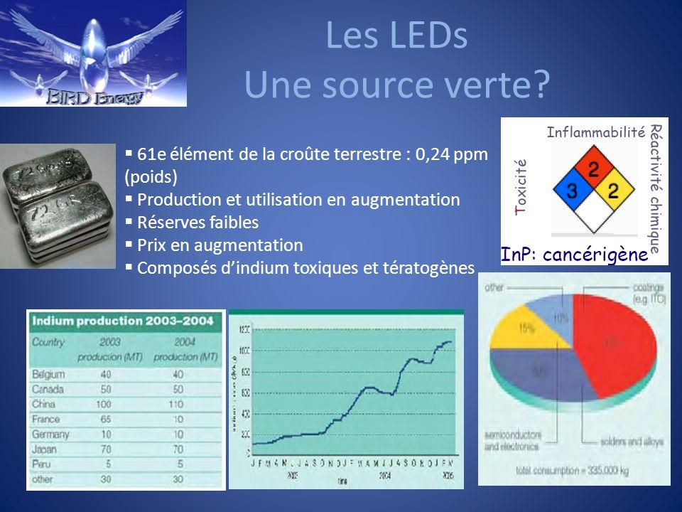 Les LEDs Une source verte