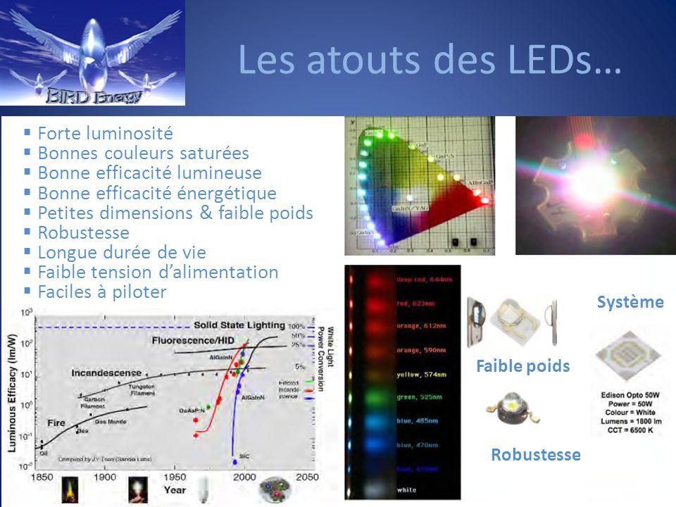 Les atouts des LEDs… Forte luminosité Bonnes couleurs saturées
