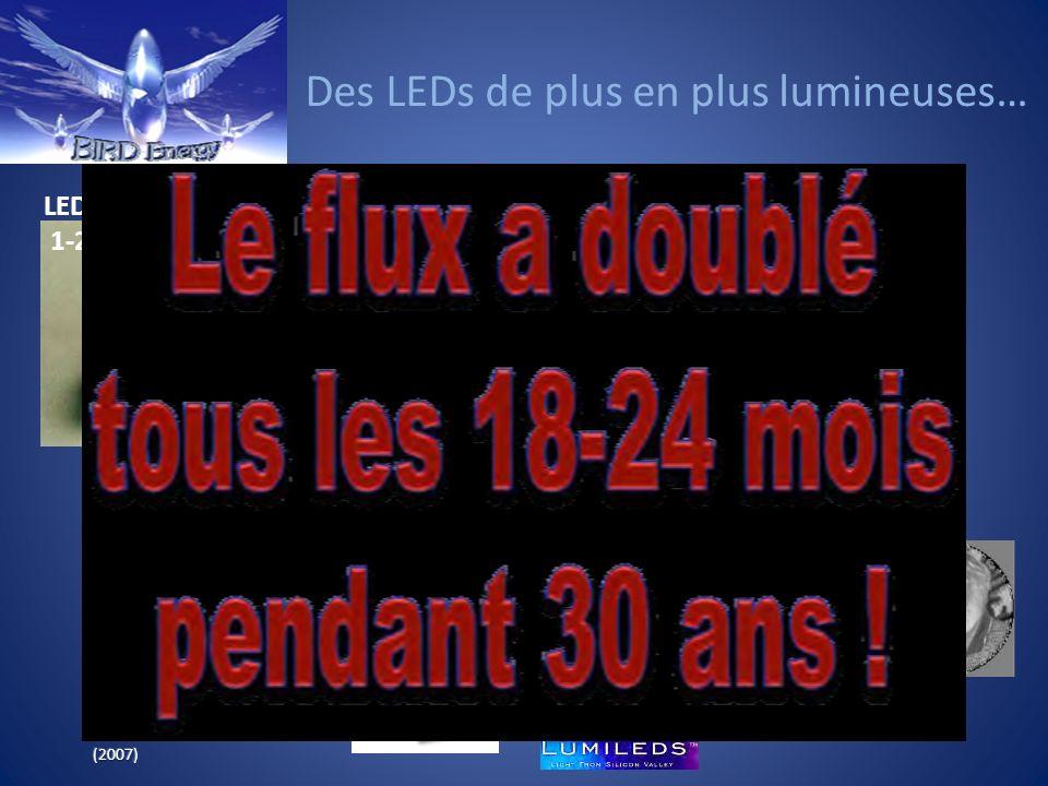 Des LEDs de plus en plus lumineuses…