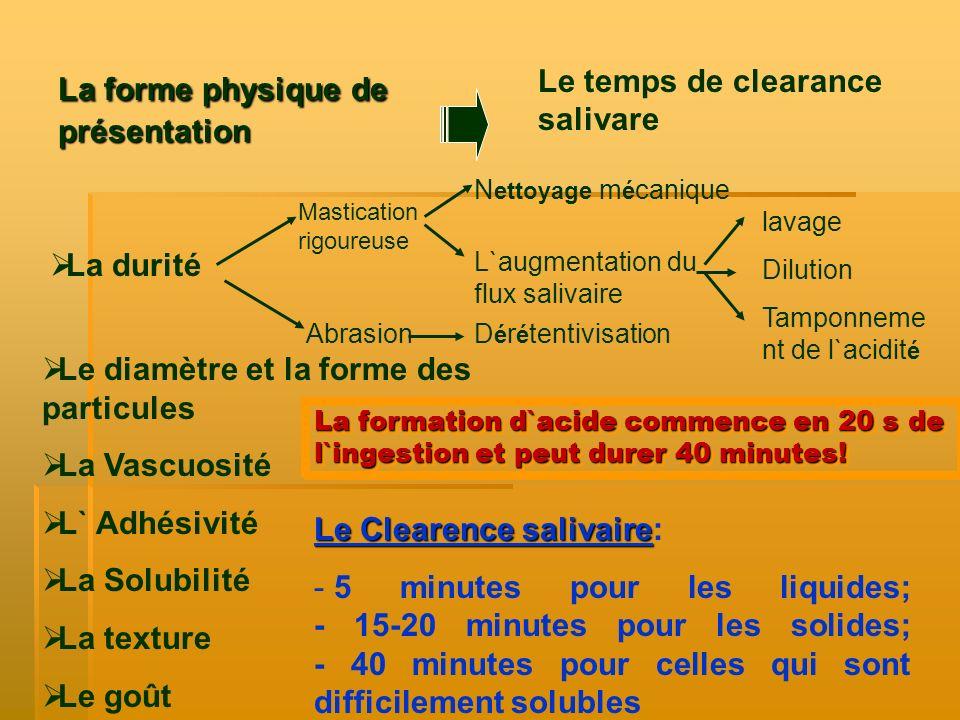 La forme physique de présentation Le temps de clearance salivare