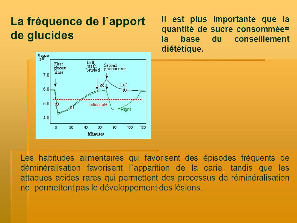 La fréquence de l`apport de glucides