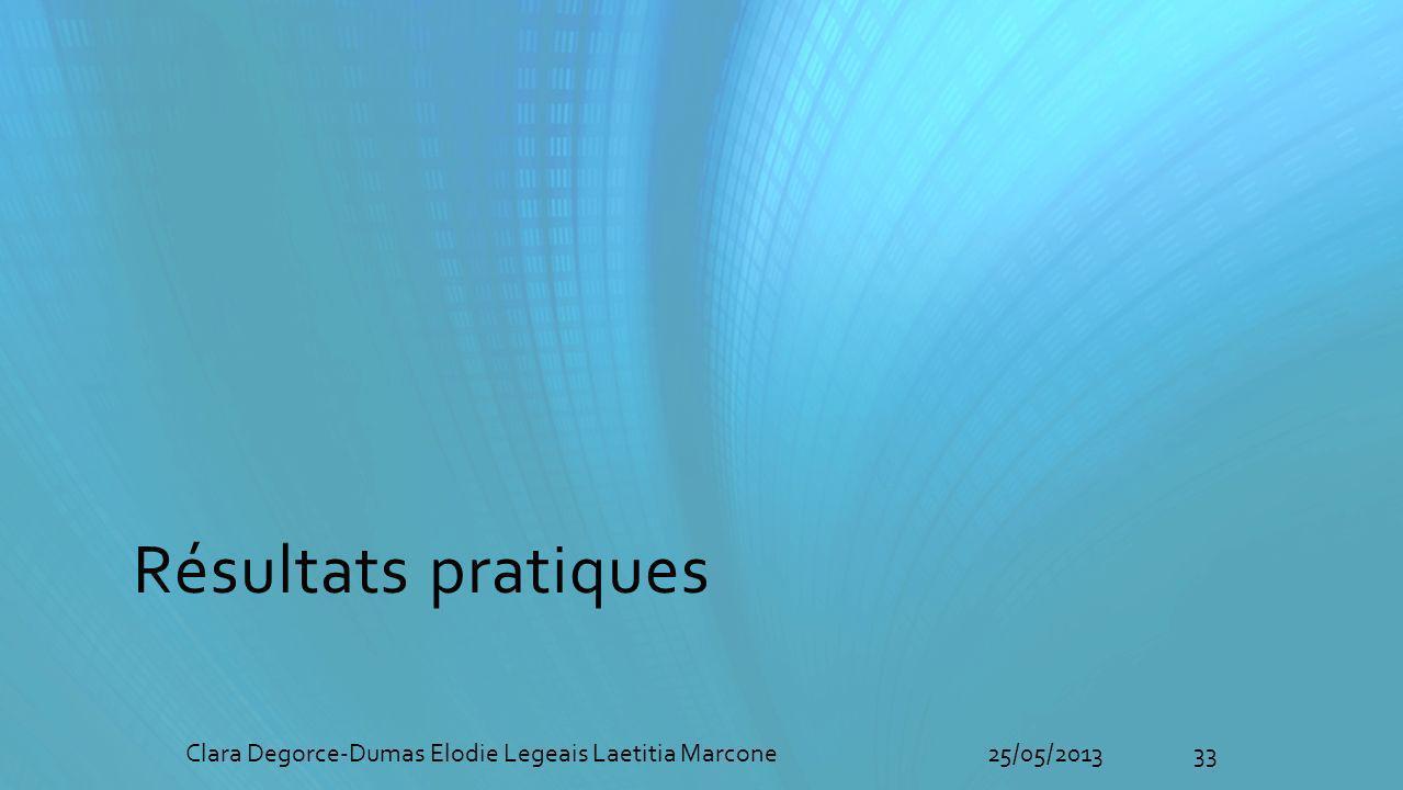 Résultats pratiques Clara Degorce-Dumas Elodie Legeais Laetitia Marcone 25/05/2013