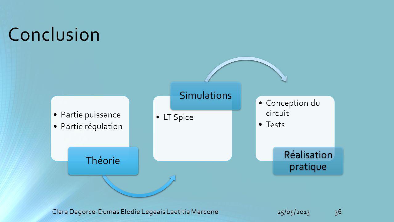 Conclusion Simulations Réalisation pratique Théorie Partie puissance
