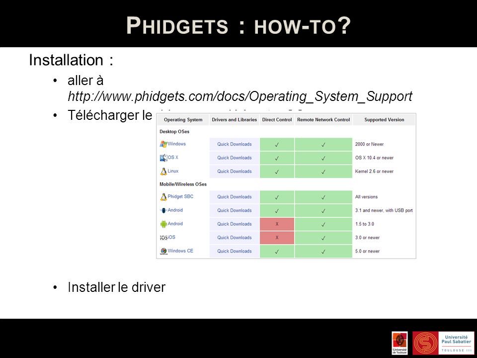 Phidgets : how-to Installation :
