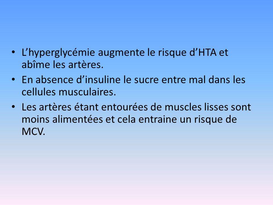 L'hyperglycémie augmente le risque d'HTA et abîme les artères.