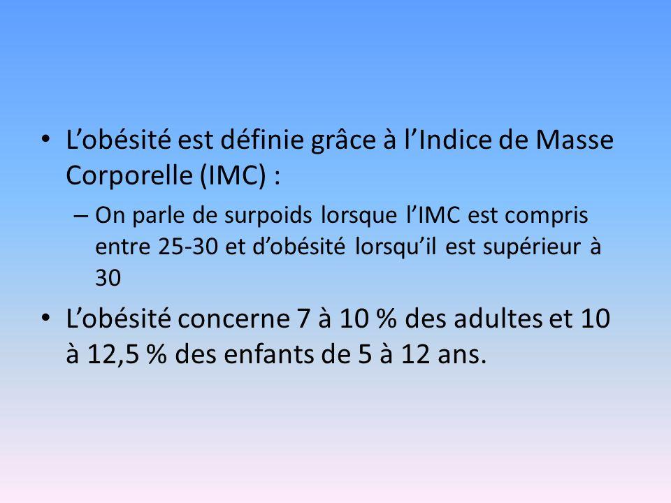 L'obésité est définie grâce à l'Indice de Masse Corporelle (IMC) :