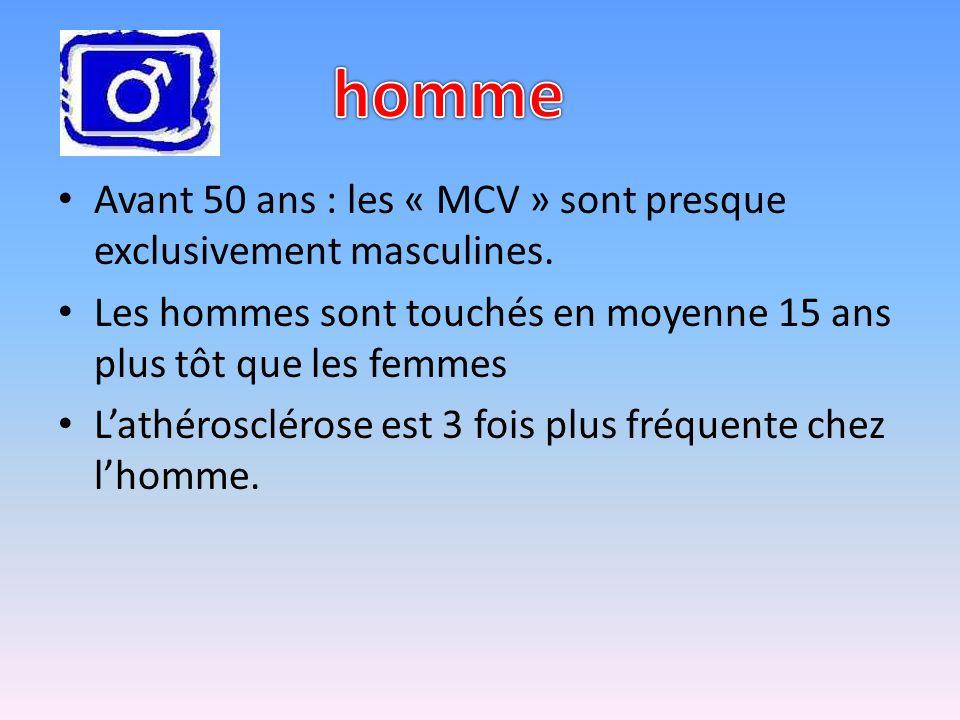 homme Avant 50 ans : les « MCV » sont presque exclusivement masculines. Les hommes sont touchés en moyenne 15 ans plus tôt que les femmes.