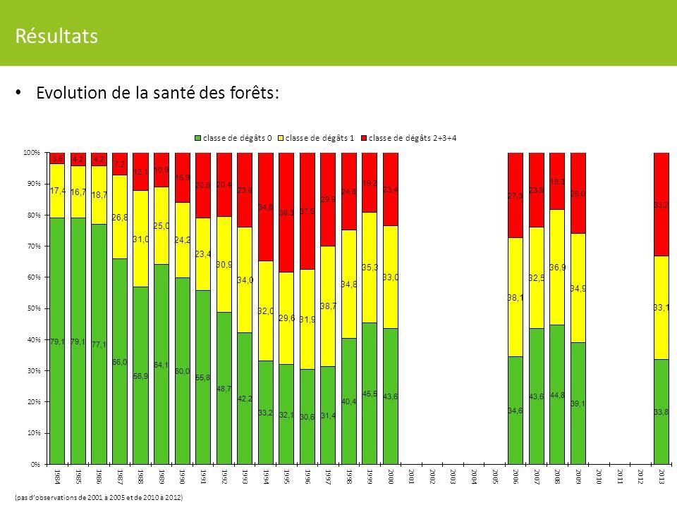 Résultats Evolution de la santé des forêts: