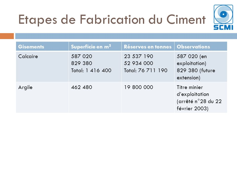 Etapes de Fabrication du Ciment