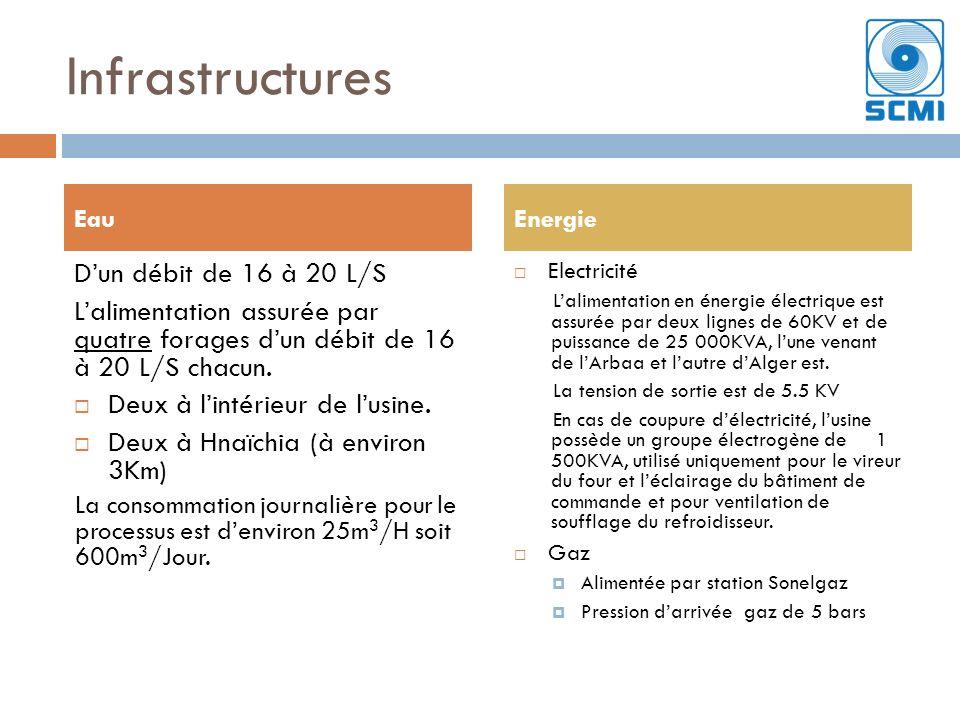 Infrastructures D'un débit de 16 à 20 L/S