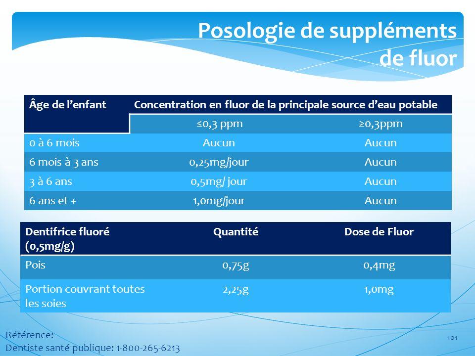 Posologie de suppléments de fluor