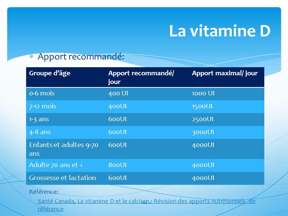 La vitamine D Apport recommandé: Groupe d'âge Apport recommandé/ jour