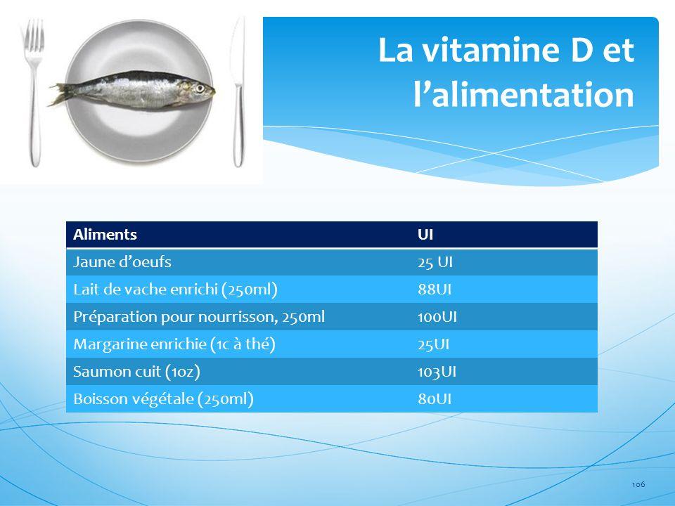 La vitamine D et l'alimentation