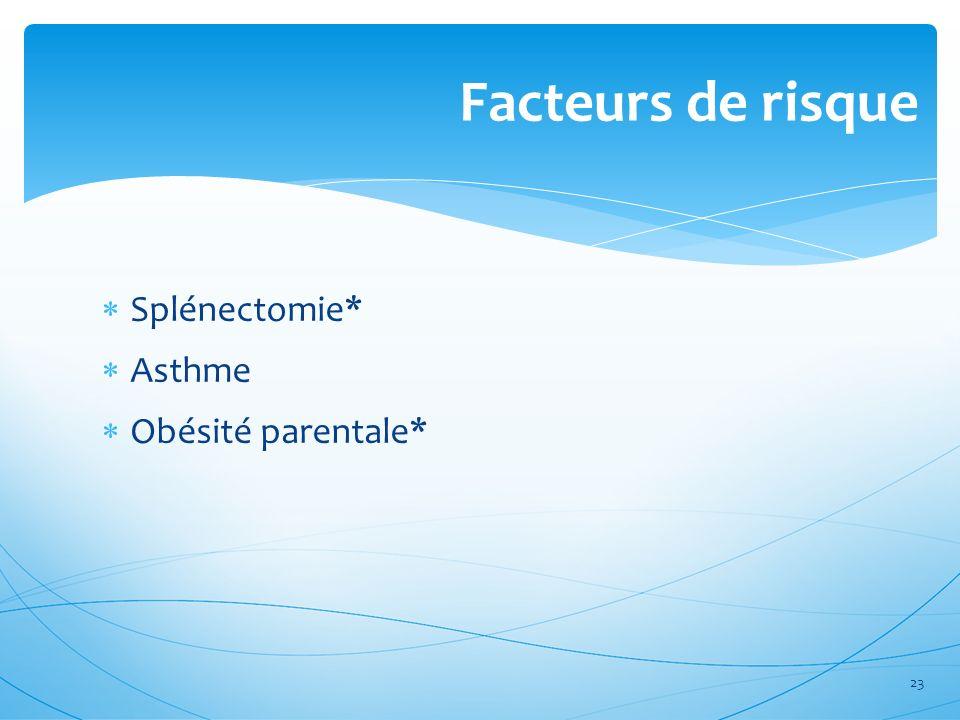 Facteurs de risque Splénectomie* Asthme Obésité parentale*