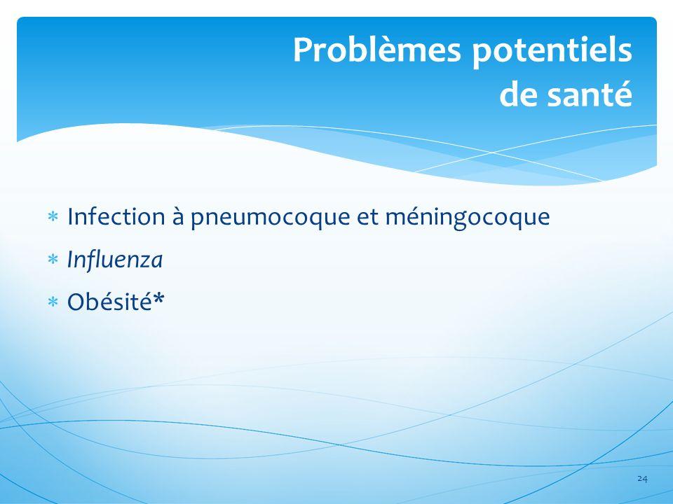 Problèmes potentiels de santé