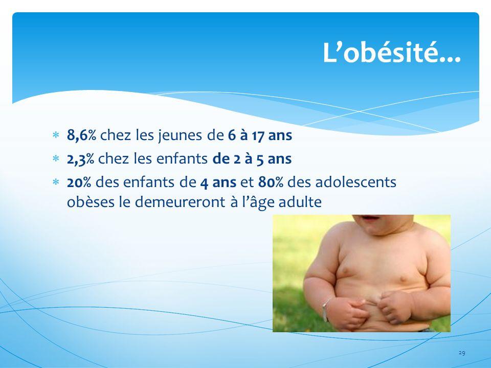 L'obésité... 8,6% chez les jeunes de 6 à 17 ans