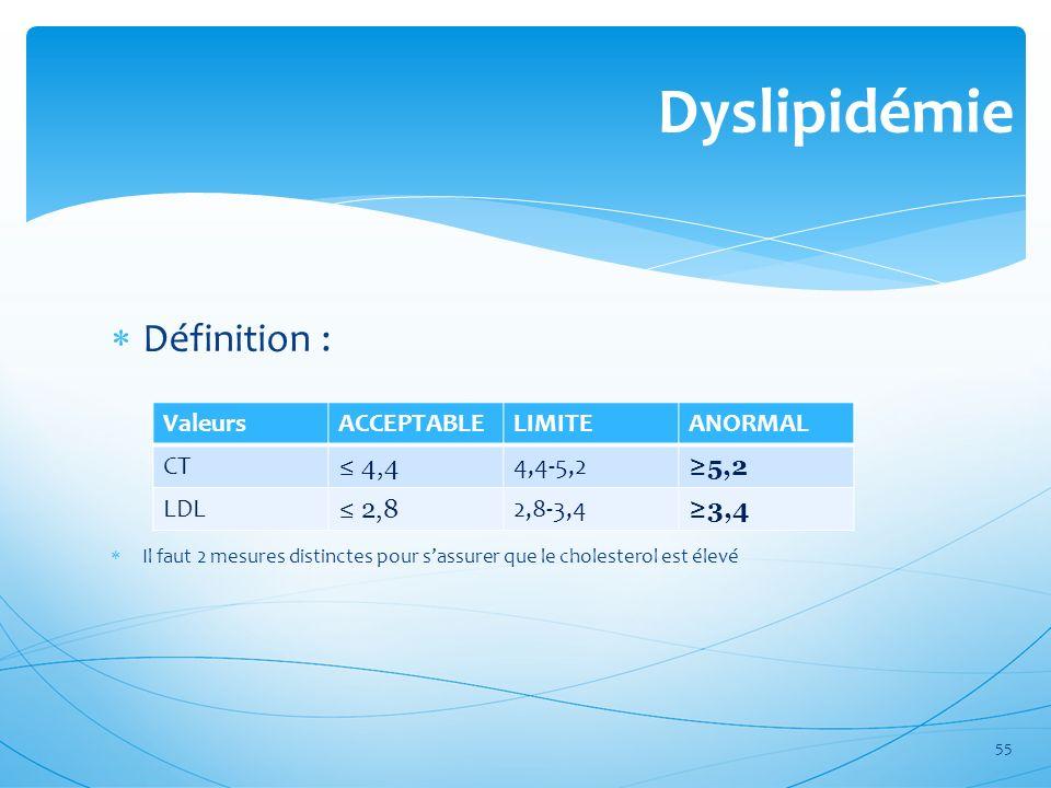 Dyslipidémie Définition : Valeurs ACCEPTABLE LIMITE ANORMAL CT ≤ 4,4