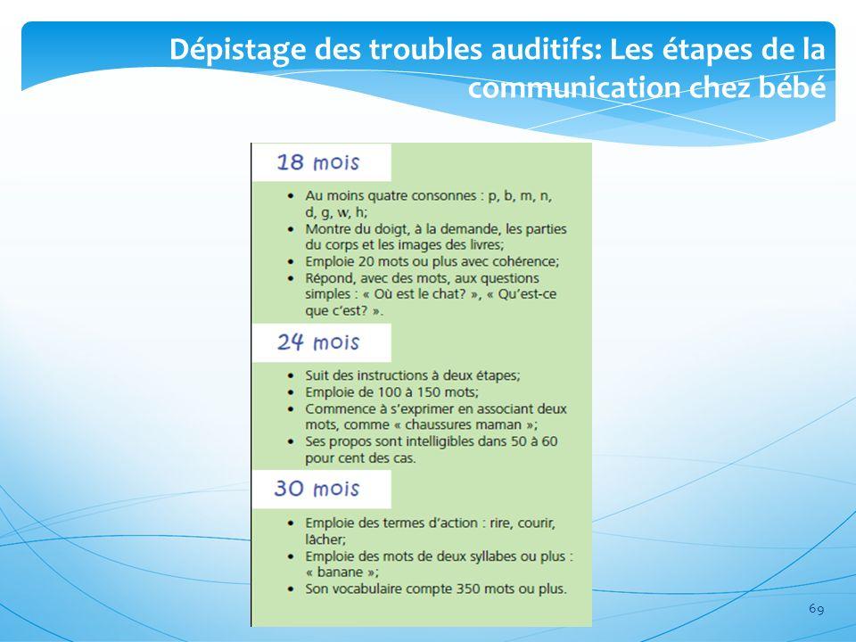 Dépistage des troubles auditifs: Les étapes de la communication chez bébé
