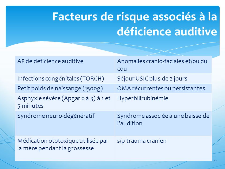Facteurs de risque associés à la déficience auditive