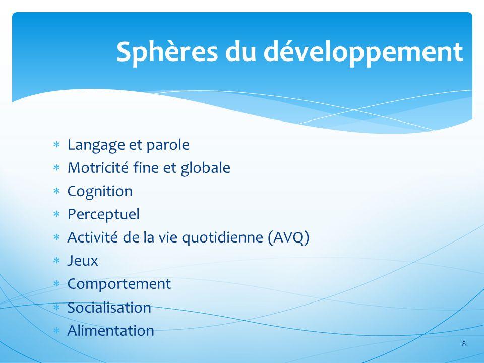 Sphères du développement