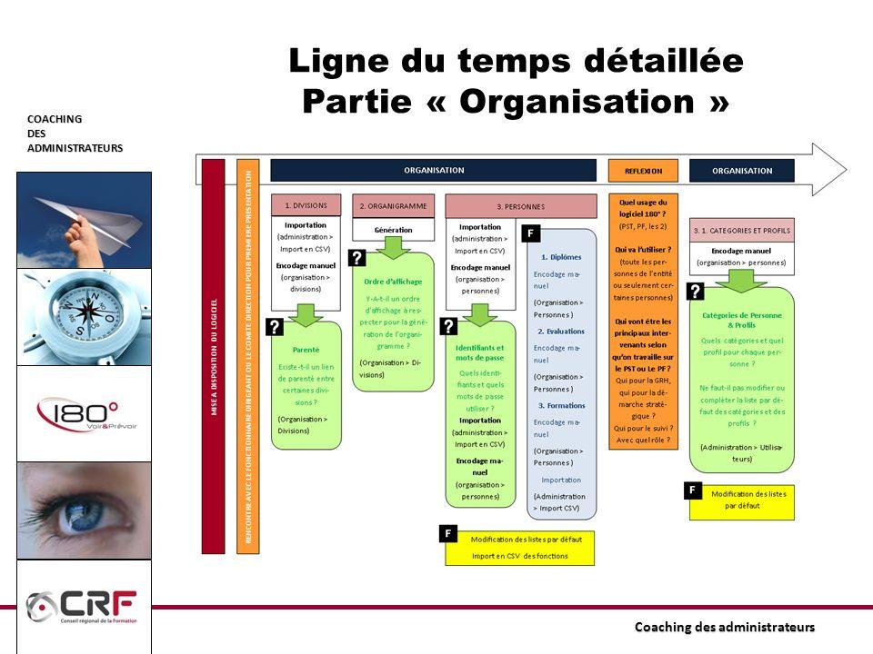 Ligne du temps détaillée Partie « Organisation »