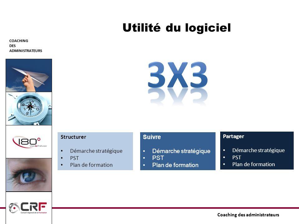 3x3 Utilité du logiciel Structurer Démarche stratégique PST