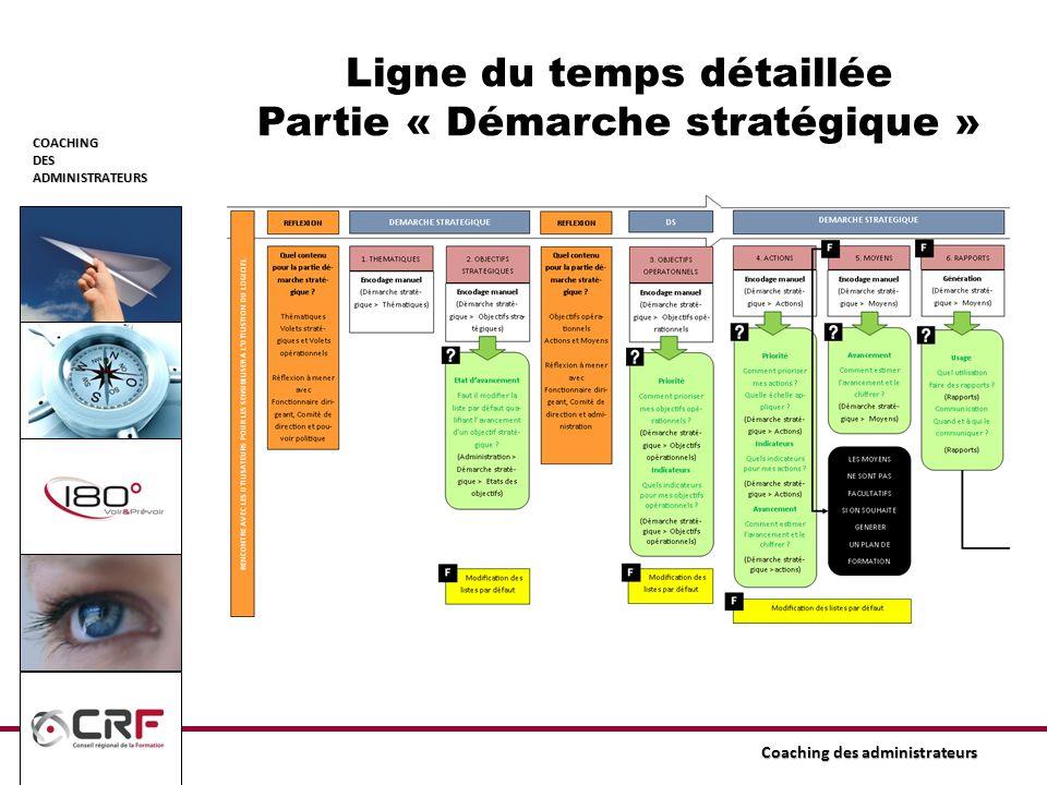 Ligne du temps détaillée Partie « Démarche stratégique »