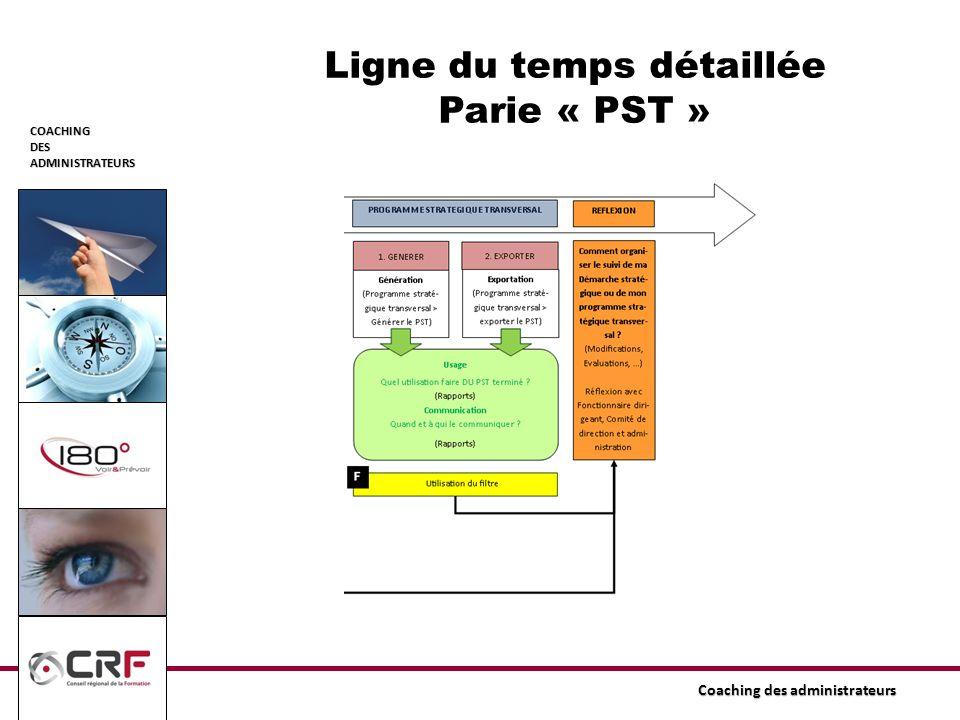 Ligne du temps détaillée Parie « PST »