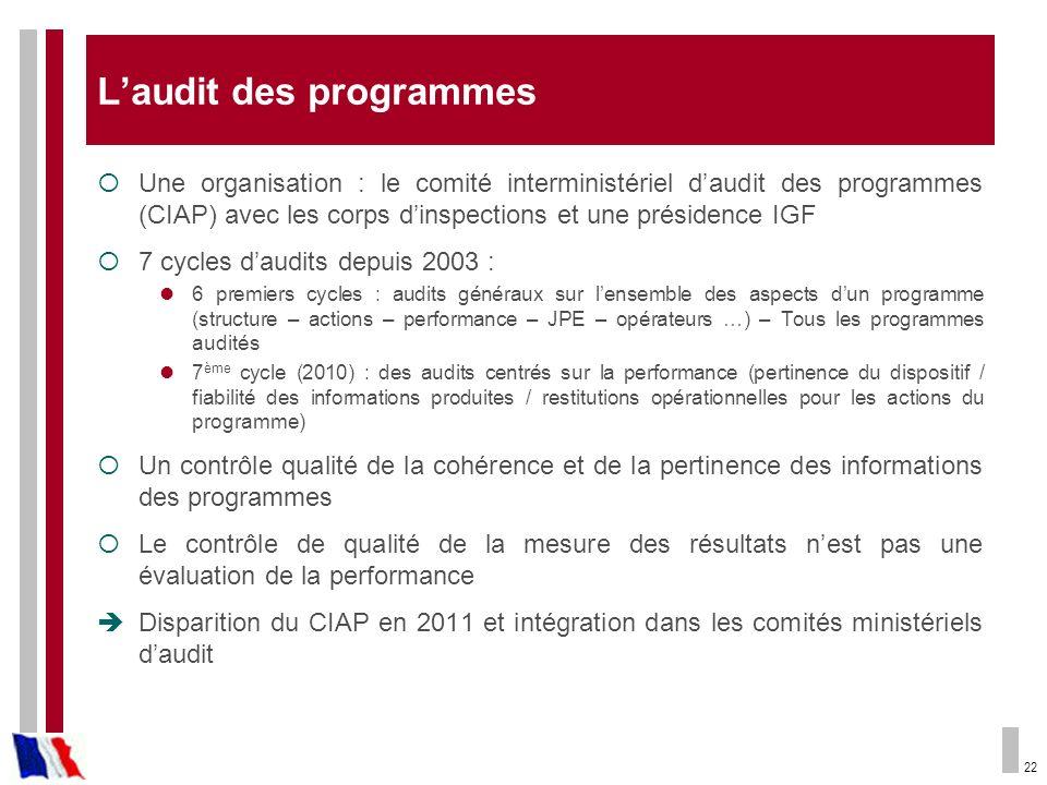 L'audit des programmes