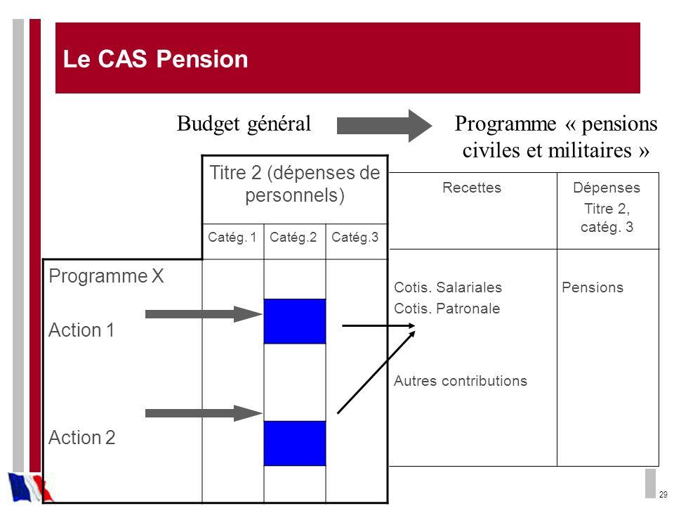 Le CAS Pension Budget général