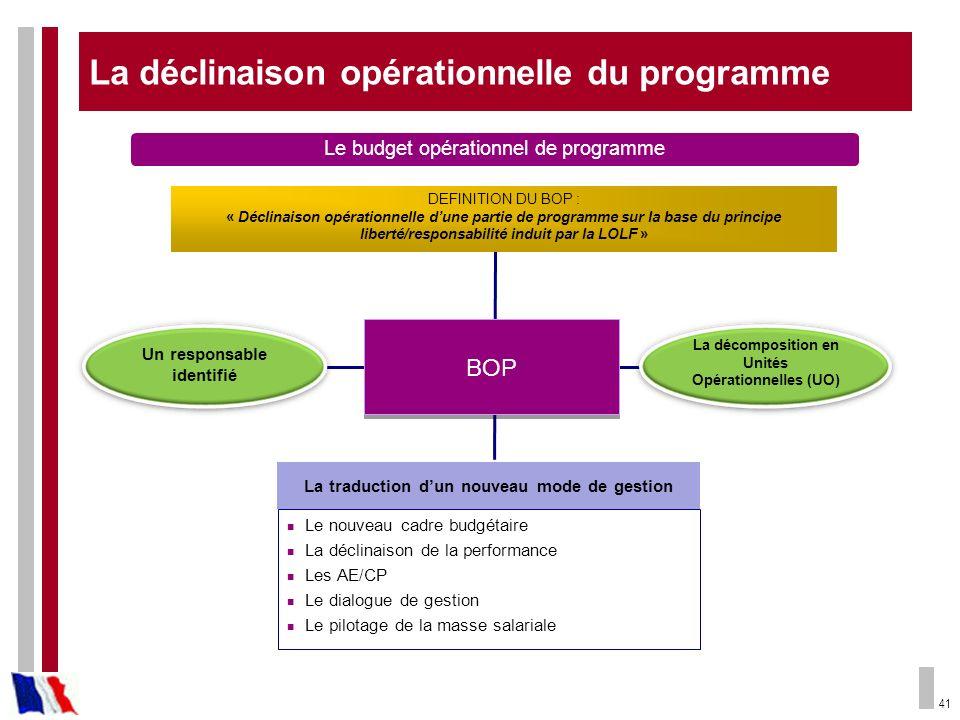 La déclinaison opérationnelle du programme