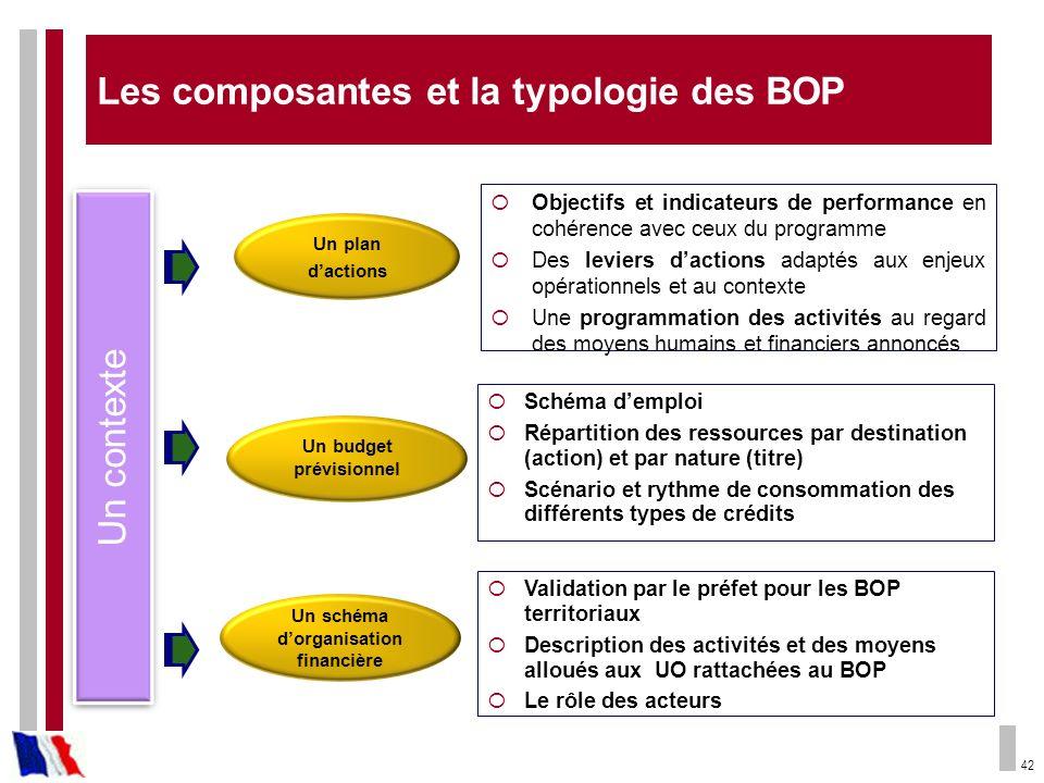 Les composantes et la typologie des BOP