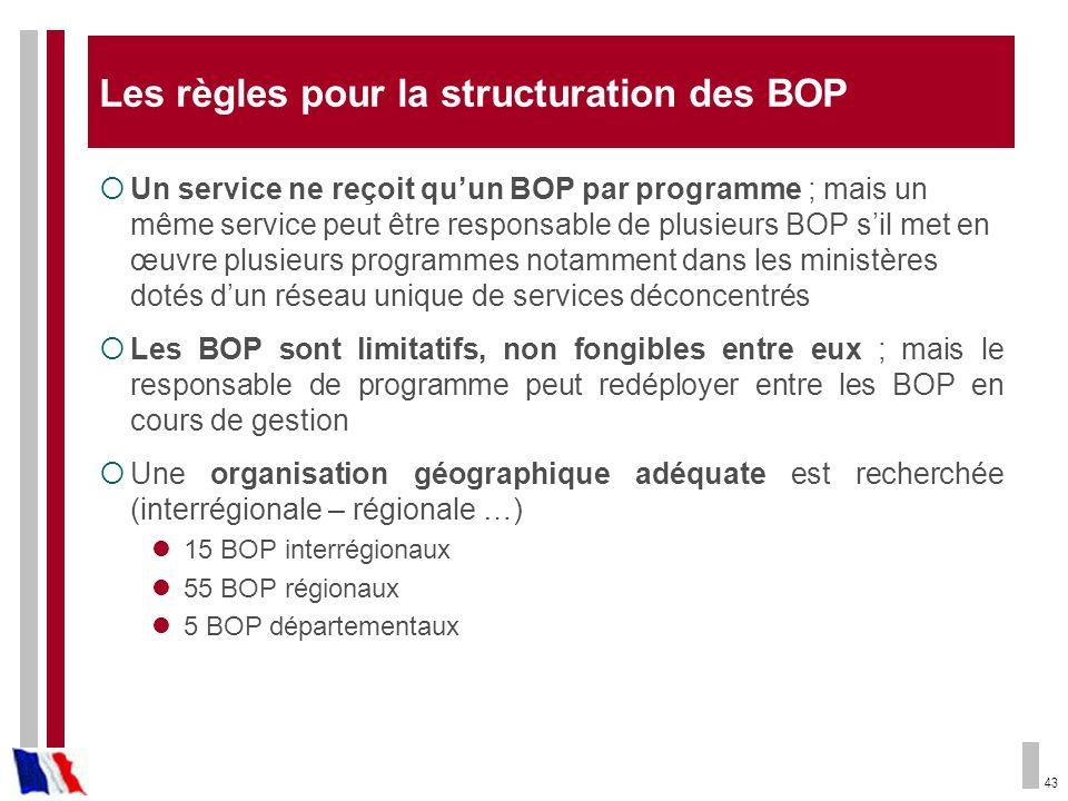 Les règles pour la structuration des BOP