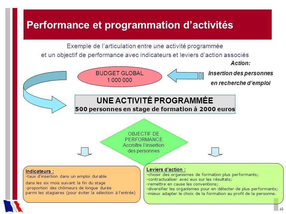 Performance et programmation d'activités