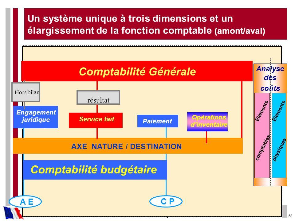 Comptabilité Générale Comptabilité budgétaire