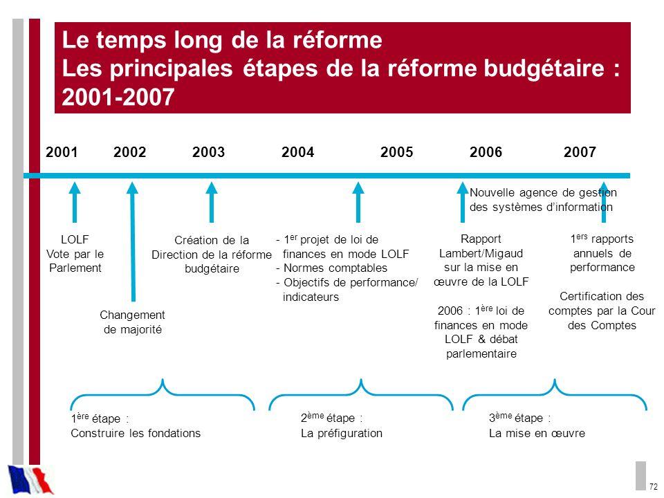 Le temps long de la réforme Les principales étapes de la réforme budgétaire : 2001-2007