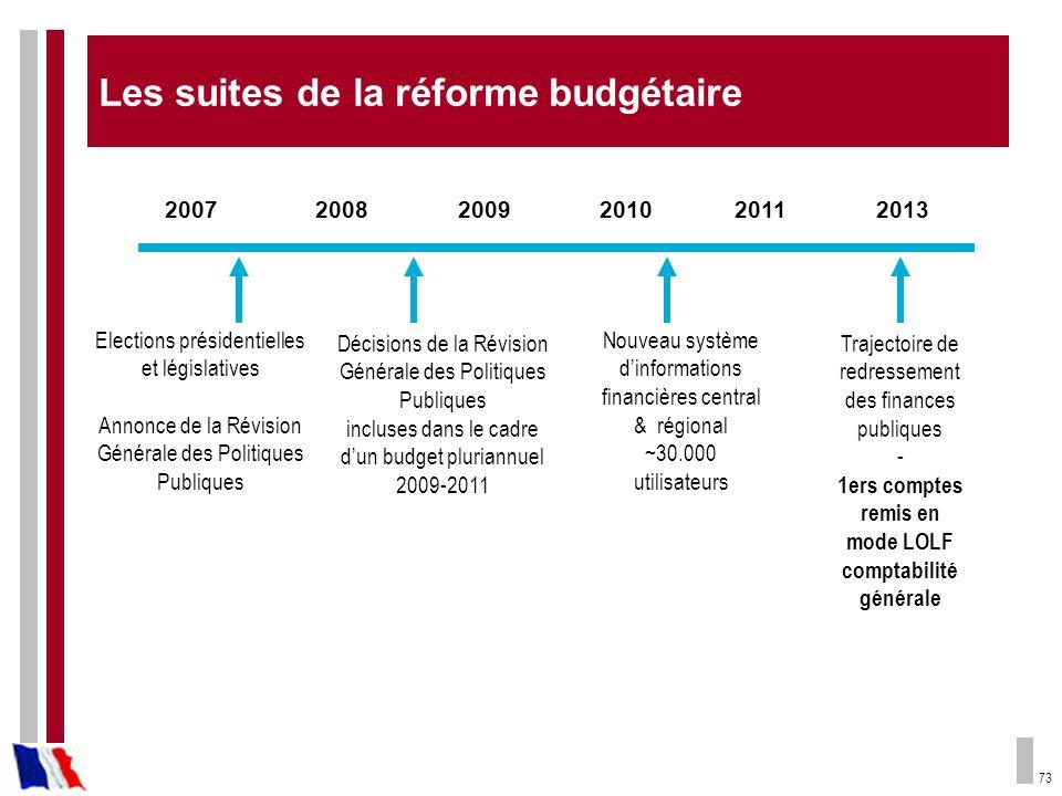Les suites de la réforme budgétaire